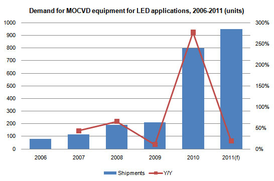 Survey of upstream LED component industry