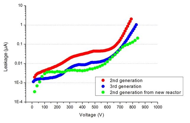Vertical Leakage current (I Leak) versus Breakdown Voltage (Vbr)