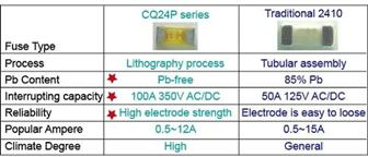 Picture 2: A comparison of the advantages and disadvantages of the CQ24PF/CQ24PT series and traditional 2410 fuses
