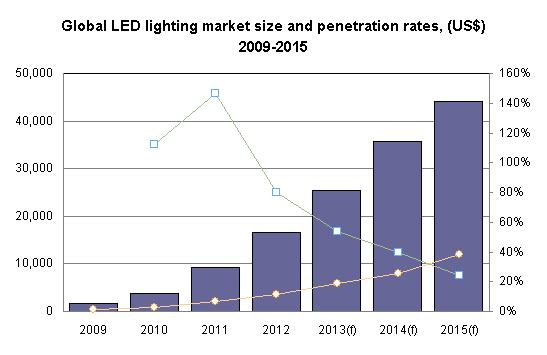 Image  sc 1 st  DigiTimes & Global LED lighting market will be worth US$25.4 billion in 2013 ...
