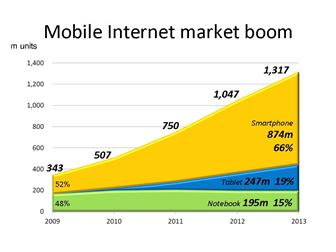 Mobile Internet market boom
