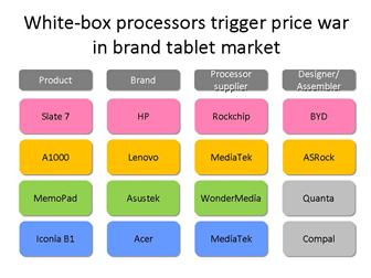 White-box processors trigger price war in China market