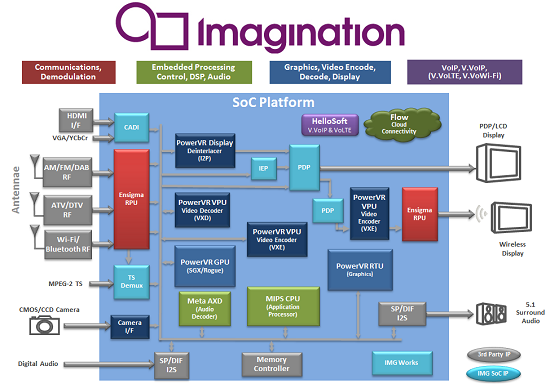 Imagination delivers IP for all key areas of an SoC