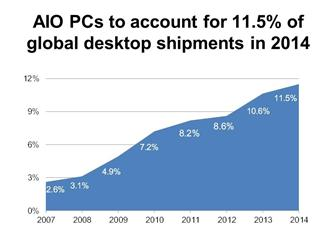 AIO PCs to account for over 10% of global desktop shipments in 2014