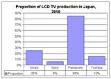 Japan LCD production