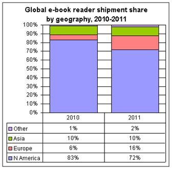 Global+e%2Dbook+reader+shipment+share+by+geography