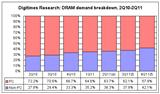 DRAM demand breakdown, 2Q10-2Q11