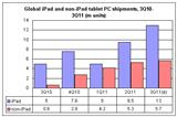 Global tablet PC shipments