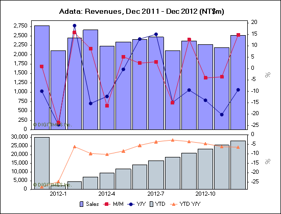 Adata: Revenues, Dec 2011 - Dec 2012 (NT$m)