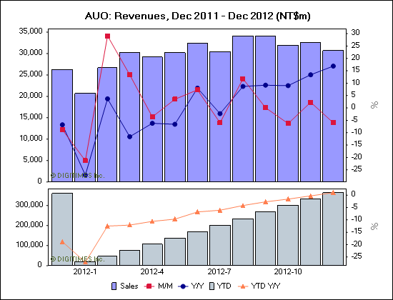 AUO: Revenues, Dec 2011 - Dec 2012 (NT$m)
