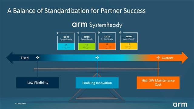 The Arm SystemReady program achieves balance between standardization and flexibility, helping partners innovate with differentiated designs