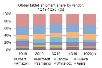 Global tablet shipment share by vendor, 1Q19-1Q20 (%)