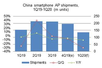 Smartphone+AP+shipments+to+China%2Dbased+vendors+came+to+197+million+units%2C+down+5%2E9%25+on+year