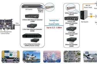 Proscend+offers+reliable+VDSL2+Ethernet+extender+solutions