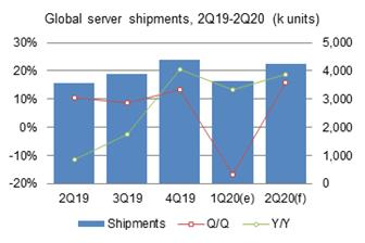 First%2Dquarter+2020+global+server+shipments+are+estimated+to+come+to+3%2E65+million+units