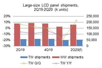 Taiwan%27s+large%2Dsize+LCD+panel+shipments+totaled+47%2E69+million+units+in+the+first+quarter+of+2020