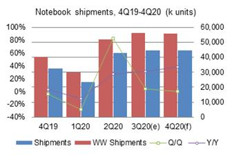 Taiwan%27s+third%2Dquarter+2020+notebook+shipments+grew+4%2E3%25+sequentially