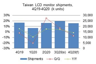 Taiwan%27s+PC+monitor+shipments+in+the+third+quarter+of+2020+grew+6%2E9%25+sequentially+and+4%2E1%25+on+year%2E