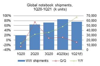 Global+notebook+shipments+surged+over+10%25+sequentially+to+hit+a+fresh+high+of+60+million+units