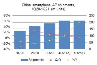 Fourth%2Dquarter+2020+smartphone+AP+shipments+to+China%2Dbased+vendors+amounted+to+211%2E6+million+units