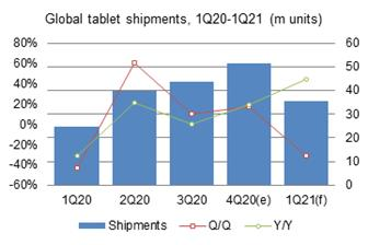Fourth%2Dquarter+2020+global+tablet+shipments+amounted+to+51%2E56+million+units