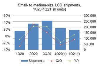 Taiwan%27s+small%2D+to+medium%2Dsize+LCD+panel+shipments+plunged+25%2E3%25+sequentially