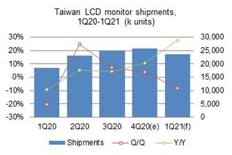 Taiwan%27s+PC+monitor+shipments+grew+3%2E7%25+sequentially+and+over+10%25+on+year