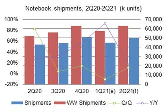 Global+notebook+shipments+went+down+only+8%2E7%25+sequentially+in+the+first+quarter+of+2021