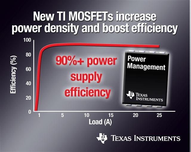 TI's new MOSFET with greater than 90% efficiency