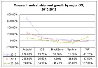 On%2Dyear+handset+shipment+growth+by+major+OS%2C+2010%2D2012