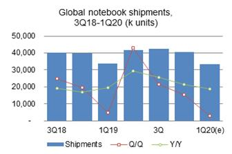 Global+notebook+shipments%2C+3Q18%2D1Q20+%28k+units%29