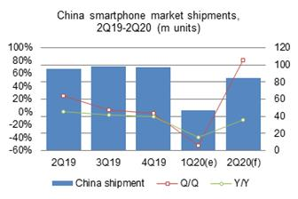 Smartphone+shipments+to+the+China+market+in+first%2Dquarter+2020+plunged+51%2E9%25