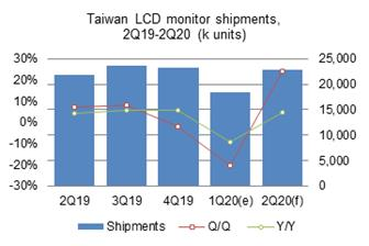 Taiwan%27s+PC+monitor+shipments+in+the+first+quarter+of+2020+went+down+20%2E5%25+sequentially