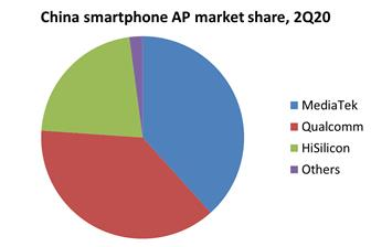 China+smartphone+AP+market+share%2C+2Q20