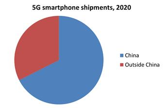 China+will+account+for+the+majority+of+5G+smartphone+shipments+in+2020