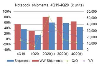 Notebook+shipments+to+sustain+sequential+growth+in+3Q20