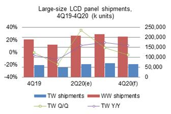 Taiwan%27s+large%2Dsize+LCD+panel+shipments+grew+35%25+sequentially+and+10%2E8%25+on+year