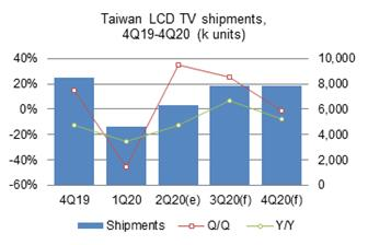 Taiwan+makers%27+TV+shipments+reached+6%2E28+million+units+in+the+second+quarter+of+2020
