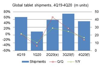 Second%2Dquarter+2020+global+tablet+shipments+amounted+to+39%2E65+million+units