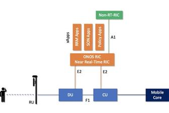 ONF has unveiled 5G SD-RAN project