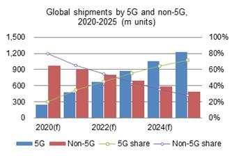 Global+smartphone+shipments+are+expected+to+grow+by+a+double%2Ddigit+rate+or+150+million+units+in+2021