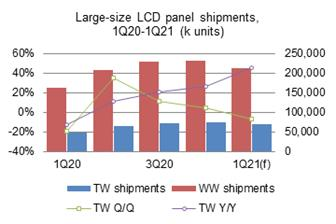 Taiwan%27s+large%2Dsize+LCD+panel+shipments+grew+4%2E4%25+sequentially+and+26%2E5%25+on+year