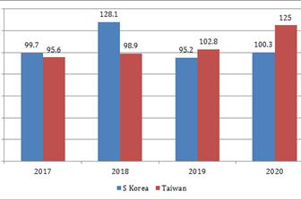 taiwan+and+s+korea+semi+exports